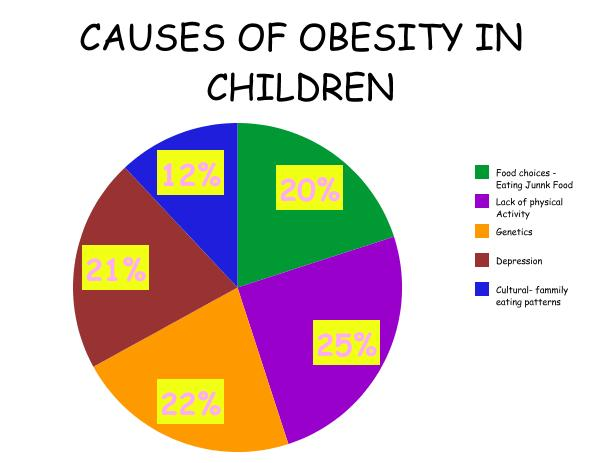 the debate of childhood obesity Discover lifestyle strategies for preventing childhood obesity this course is designed to help parents and those who work with children it will describe the main behaviours that contribute to childhood obesity – from birth to the age of five – and provide evidence-based advice on promoting and maintaining healthy levels of these behaviours.