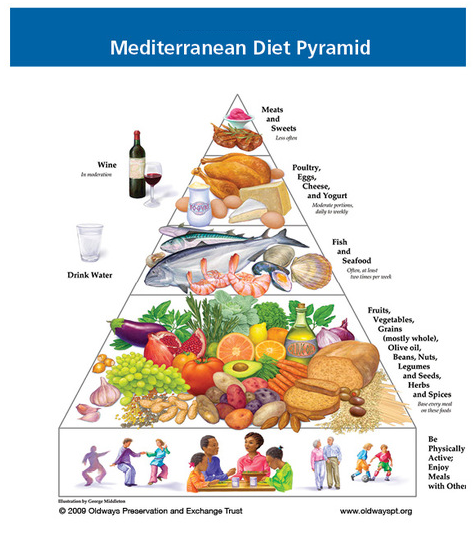 The philosophy and the values of the Mediterranean diet for